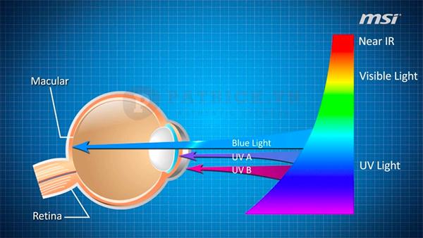 tròng kính chống ánh sáng xanh